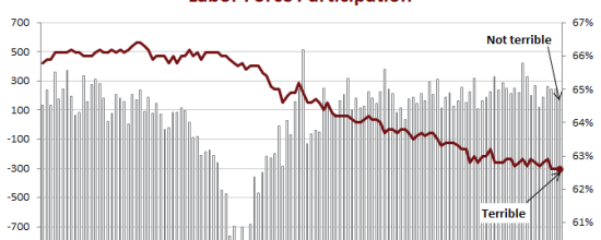 August Jobs Report: The Good and Bad in One Chart